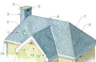 anatomy of a roof 33 - تعاریف سقف ، نوسازی خانه، بازسازی  - ۲۰۲۰
