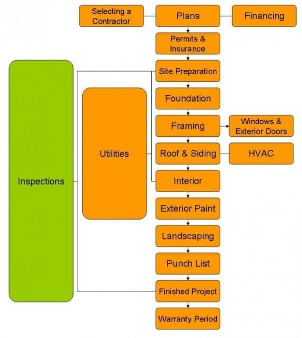 basics of building corr - مبانی ساخت و ساز ساختمان